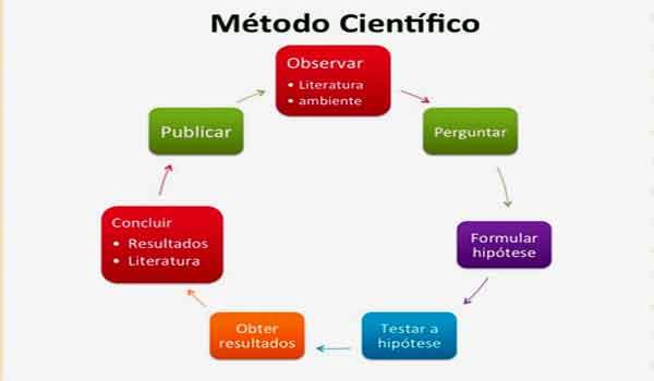 Foto de Metodologia Científica – O que é, Conceito e Definição